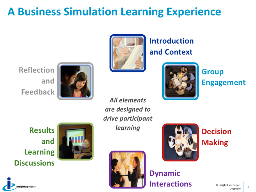 Graphic depicting a business simulation learning experience