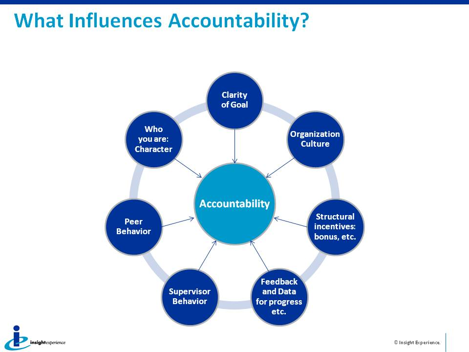 What Influences Accountability