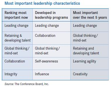 most-important-leadership-characteristics