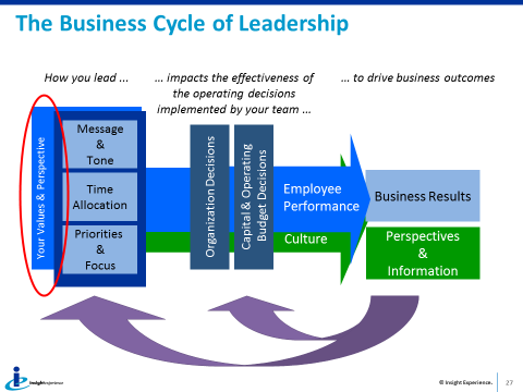 business cycle of leadership.png
